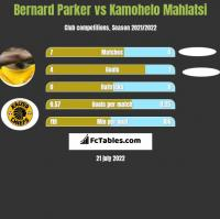 Bernard Parker vs Kamohelo Mahlatsi h2h player stats