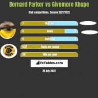 Bernard Parker vs Givemore Khupe h2h player stats