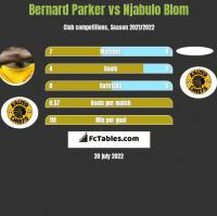 Bernard Parker vs Njabulo Blom h2h player stats