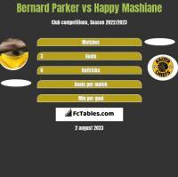 Bernard Parker vs Happy Mashiane h2h player stats