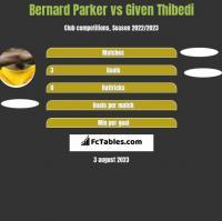 Bernard Parker vs Given Thibedi h2h player stats