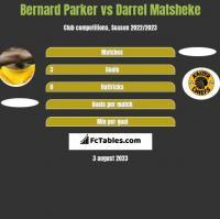 Bernard Parker vs Darrel Matsheke h2h player stats