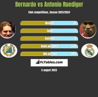 Bernardo vs Antonio Ruediger h2h player stats