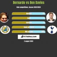 Bernardo vs Ben Davies h2h player stats