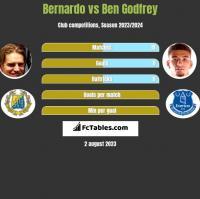 Bernardo vs Ben Godfrey h2h player stats