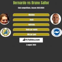 Bernardo vs Bruno Saltor h2h player stats