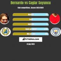 Bernardo vs Caglar Soyuncu h2h player stats