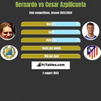 Bernardo vs Cesar Azpilicueta h2h player stats