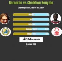Bernardo vs Cheikhou Kouyate h2h player stats