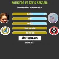 Bernardo vs Chris Basham h2h player stats