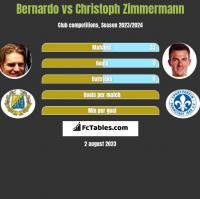 Bernardo vs Christoph Zimmermann h2h player stats