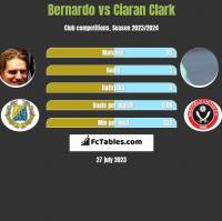 Bernardo vs Ciaran Clark h2h player stats