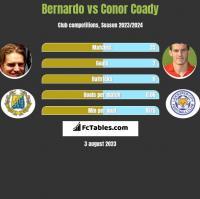 Bernardo vs Conor Coady h2h player stats