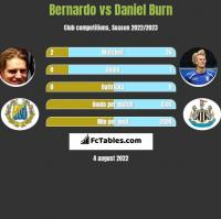 Bernardo vs Daniel Burn h2h player stats