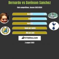 Bernardo vs Davinson Sanchez h2h player stats