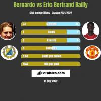 Bernardo vs Eric Bertrand Bailly h2h player stats