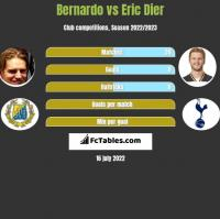 Bernardo vs Eric Dier h2h player stats