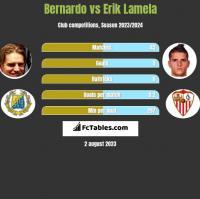 Bernardo vs Erik Lamela h2h player stats