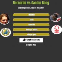 Bernardo vs Gaetan Bong h2h player stats