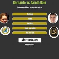 Bernardo vs Gareth Bale h2h player stats