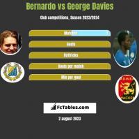 Bernardo vs George Davies h2h player stats