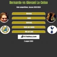 Bernardo vs Giovani Lo Celso h2h player stats