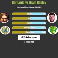 Bernardo vs Grant Hanley h2h player stats