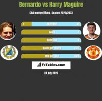 Bernardo vs Harry Maguire h2h player stats