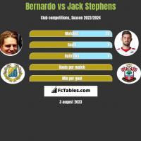 Bernardo vs Jack Stephens h2h player stats