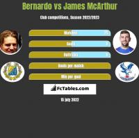 Bernardo vs James McArthur h2h player stats