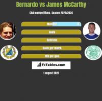 Bernardo vs James McCarthy h2h player stats
