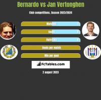 Bernardo vs Jan Vertonghen h2h player stats