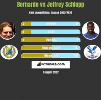 Bernardo vs Jeffrey Schlupp h2h player stats