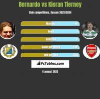 Bernardo vs Kieran Tierney h2h player stats