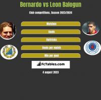Bernardo vs Leon Balogun h2h player stats