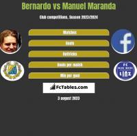 Bernardo vs Manuel Maranda h2h player stats