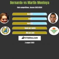 Bernardo vs Martin Montoya h2h player stats