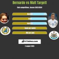 Bernardo vs Matt Targett h2h player stats
