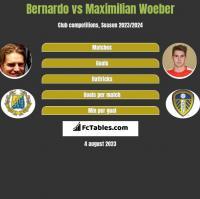 Bernardo vs Maximilian Woeber h2h player stats