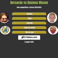 Bernardo vs Rasmus Nissen h2h player stats