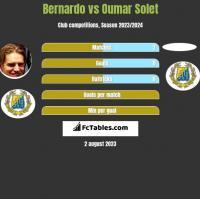 Bernardo vs Oumar Solet h2h player stats