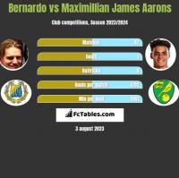 Bernardo vs Maximillian James Aarons h2h player stats