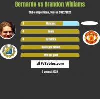 Bernardo vs Brandon Williams h2h player stats