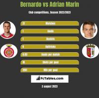 Bernardo vs Adrian Marin h2h player stats