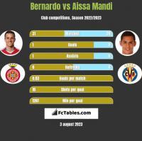 Bernardo vs Aissa Mandi h2h player stats