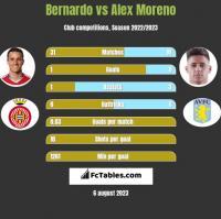 Bernardo vs Alex Moreno h2h player stats