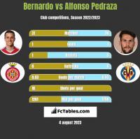 Bernardo vs Alfonso Pedraza h2h player stats