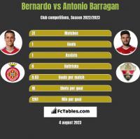 Bernardo vs Antonio Barragan h2h player stats