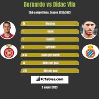Bernardo vs Didac Vila h2h player stats