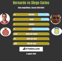 Bernardo vs Diego Carlos h2h player stats